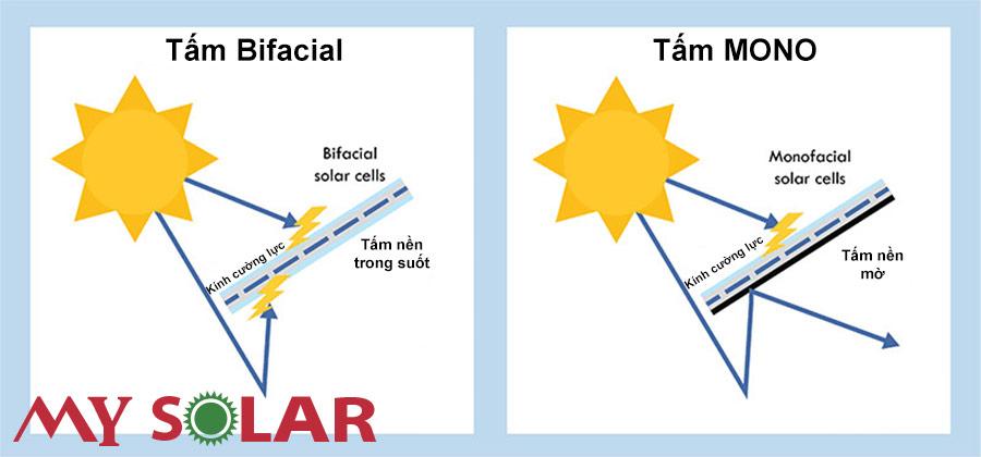 Công nghệ Bifacial trên tấm thu năng lượng mặt trời Canadian 440W BiHiKu