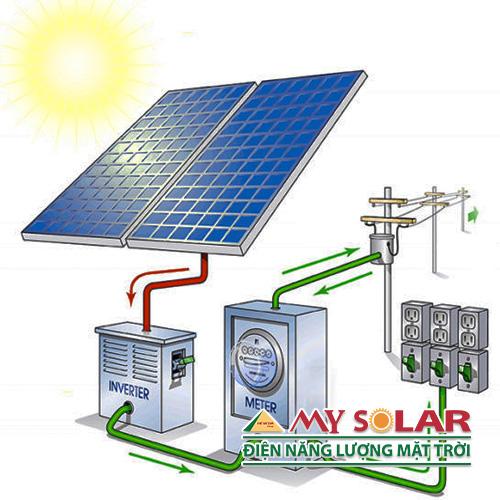 Hệ thống điện mặt trời - Solar Panel System