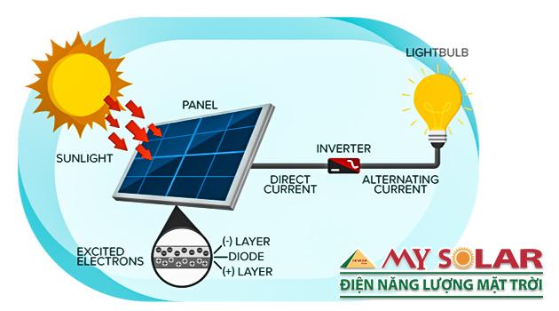 nguyên lí hoạt động hệ thống pin năng lượng mặt trời
