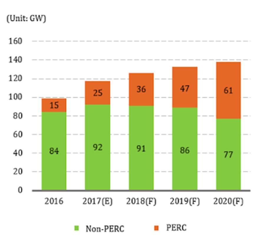 Năng lực sản xuất toàn cầu cho các tế bào PV từ năm 2016 đến 2020