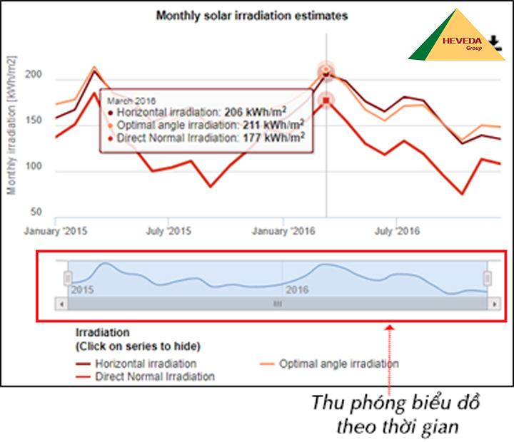 Xem kết quả phần Monthly data