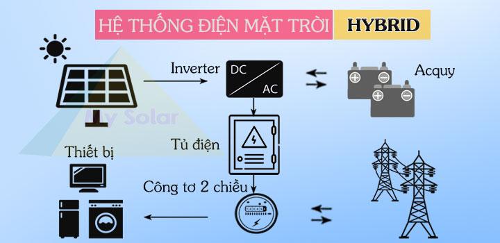 điện mặt trời áp mái Hybrid hoặc OFF-Grid